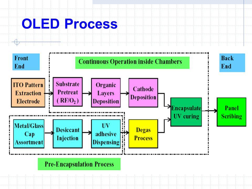 OLED Process