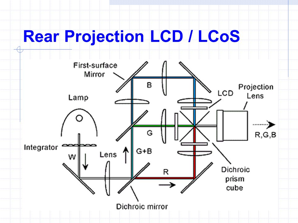 Rear Projection LCD / LCoS