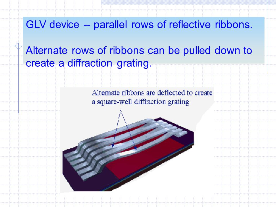 GLV device -- parallel rows of reflective ribbons.