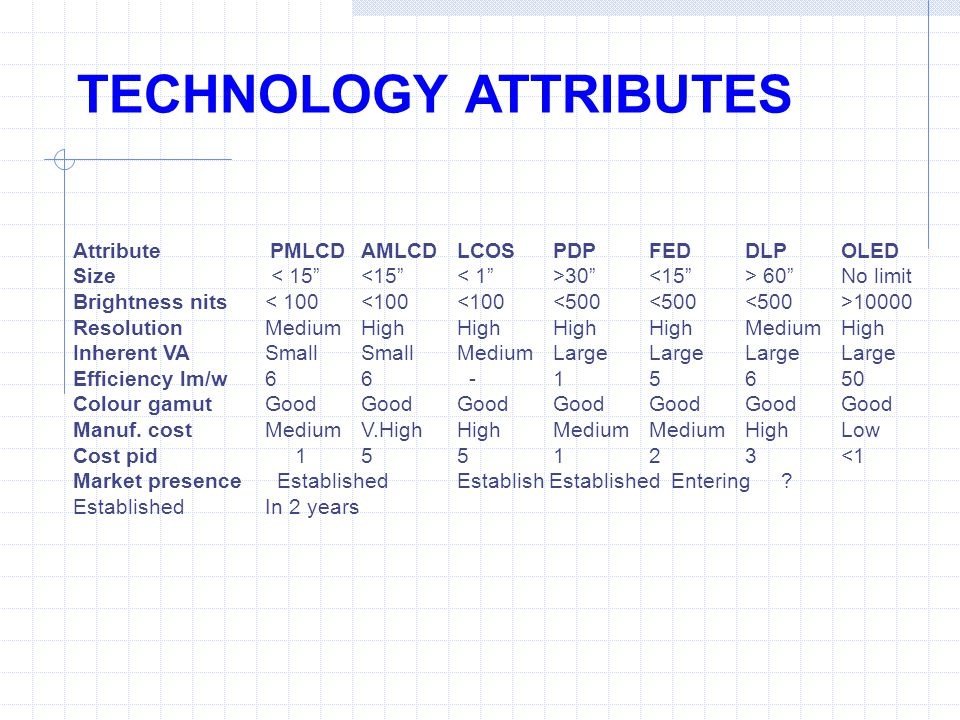 TECHNOLOGY ATTRIBUTES