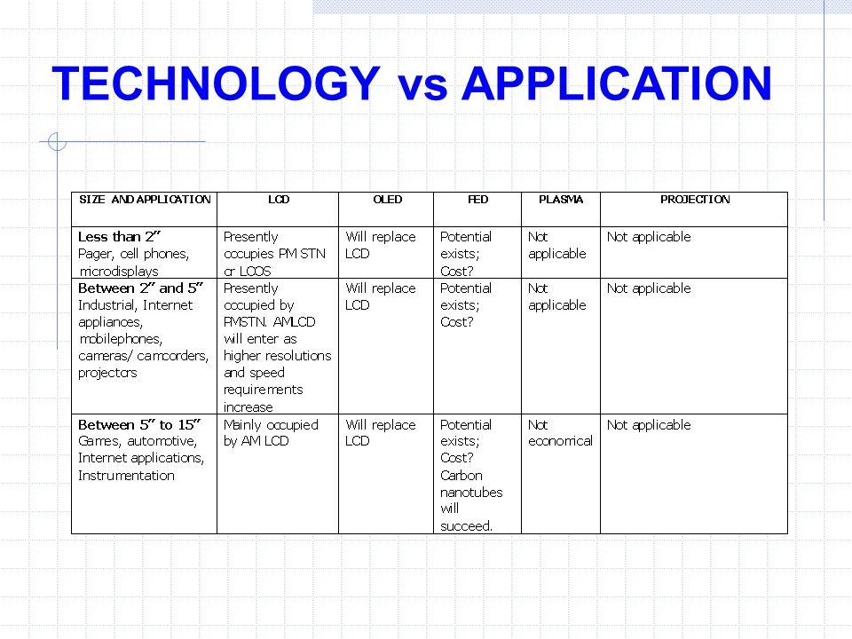 TECHNOLOGY vs APPLICATION