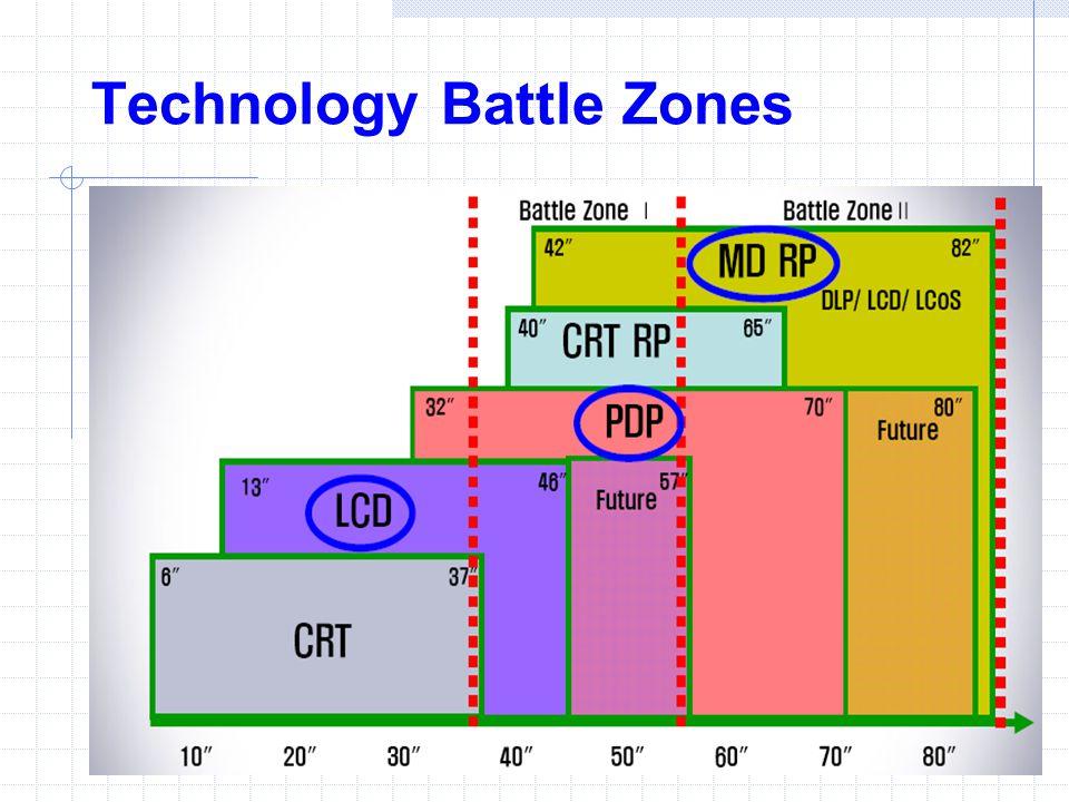 Technology Battle Zones