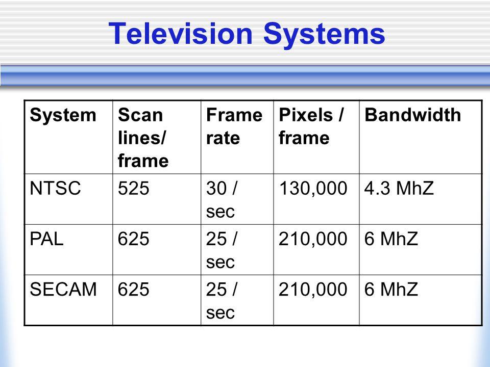 Television Systems System Scan lines/ frame Frame rate Pixels / frame