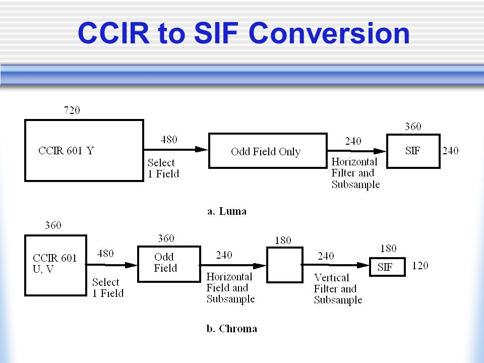 CCIR to SIF Conversion