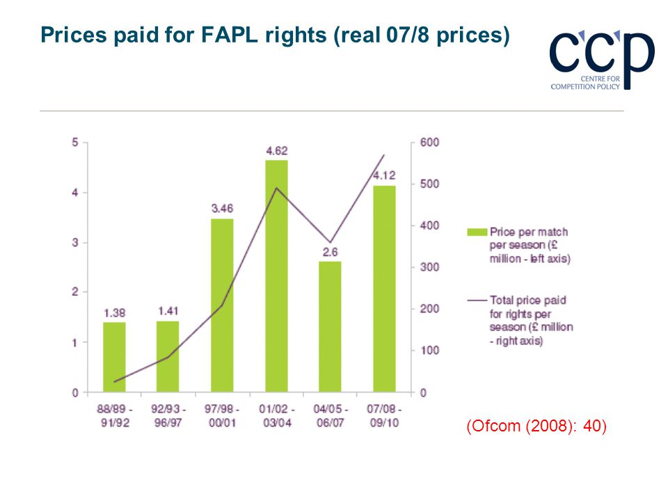 Prices paid for FAPL rights (real 07/8 prices)