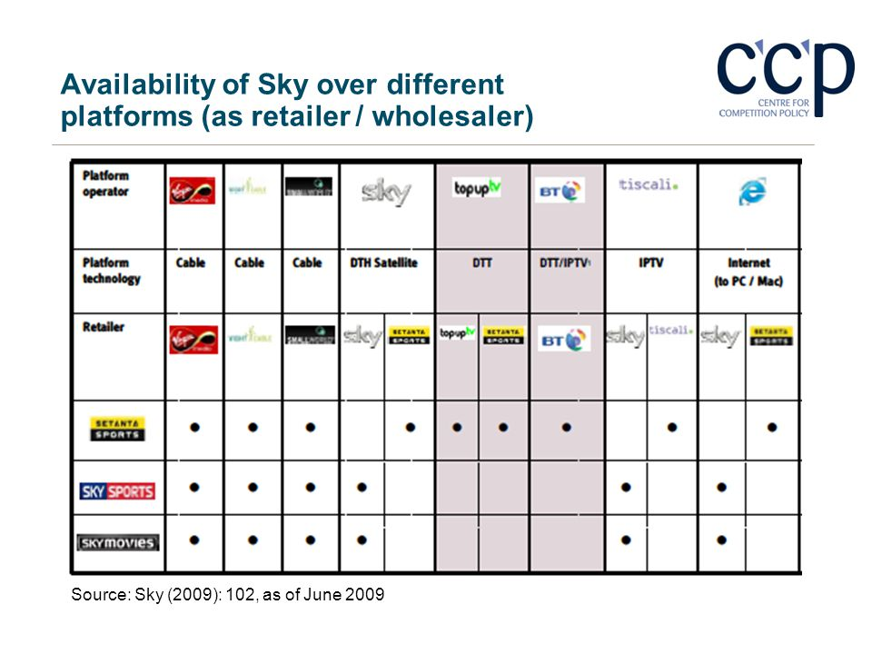 Availability of Sky over different platforms (as retailer / wholesaler)
