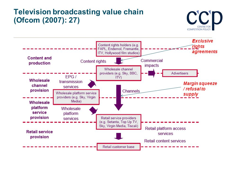 Television broadcasting value chain (Ofcom (2007): 27)