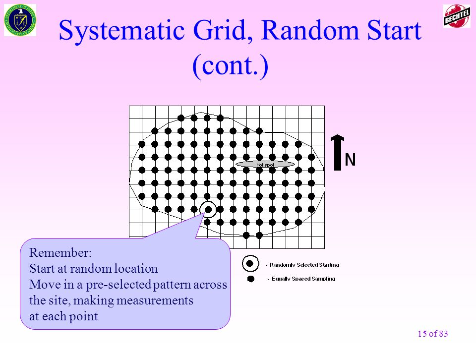 Systematic Grid, Random Start (cont.)