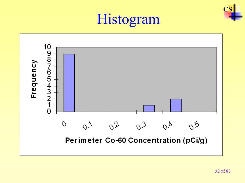 CS Histogram