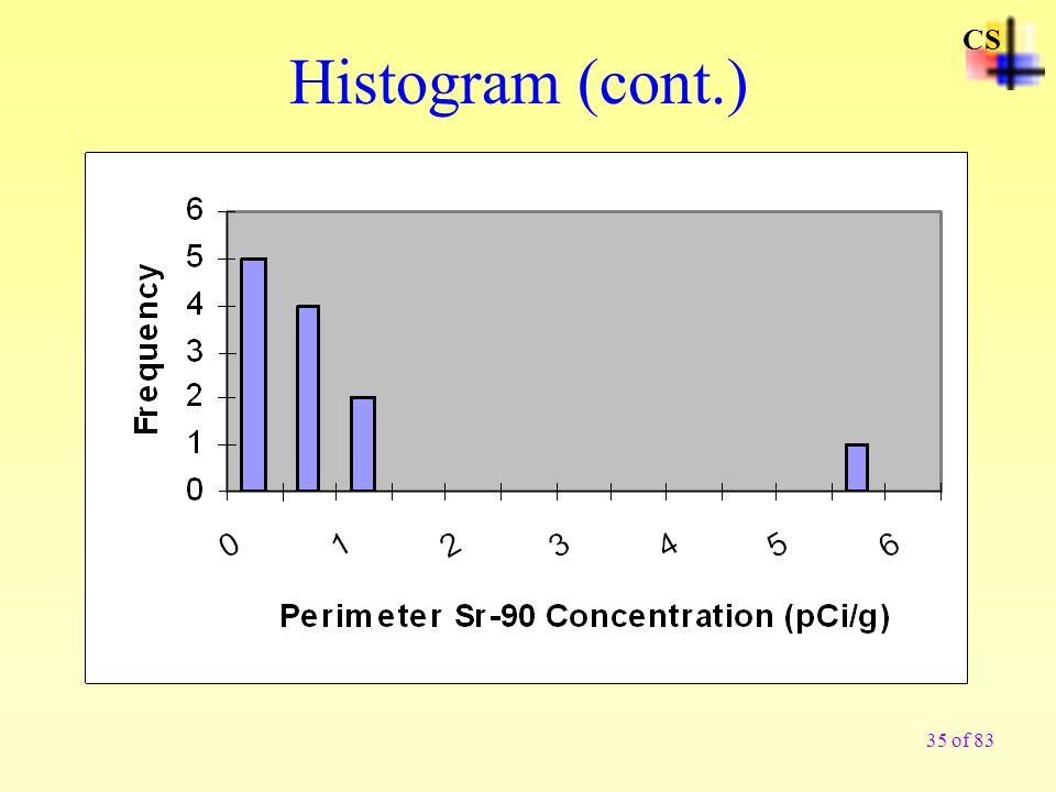 CS Histogram (cont.)