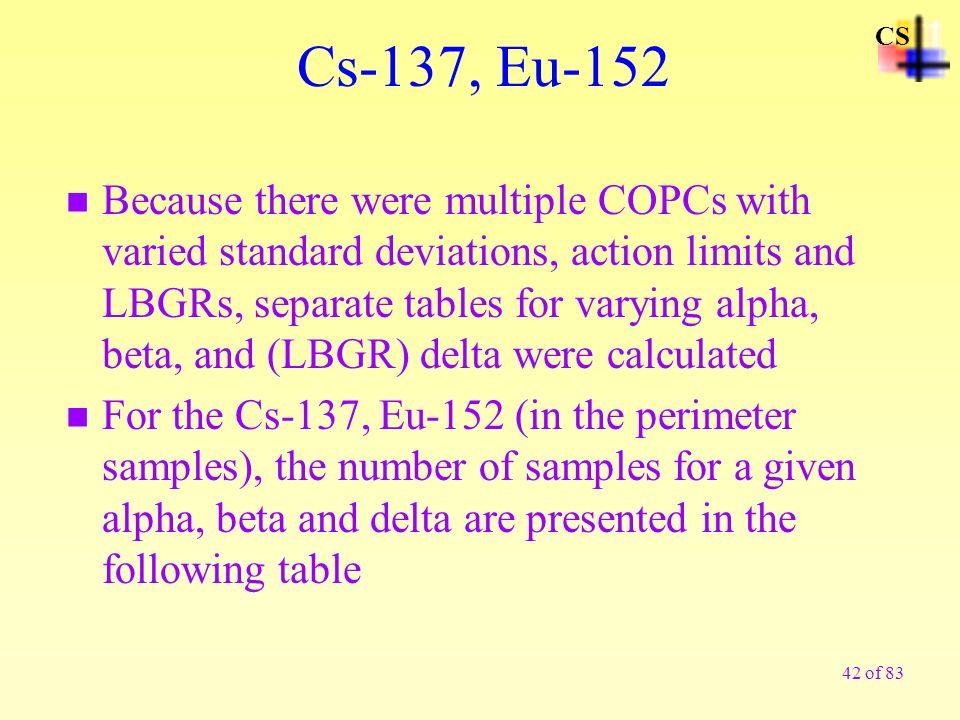 CS Cs-137, Eu-152.