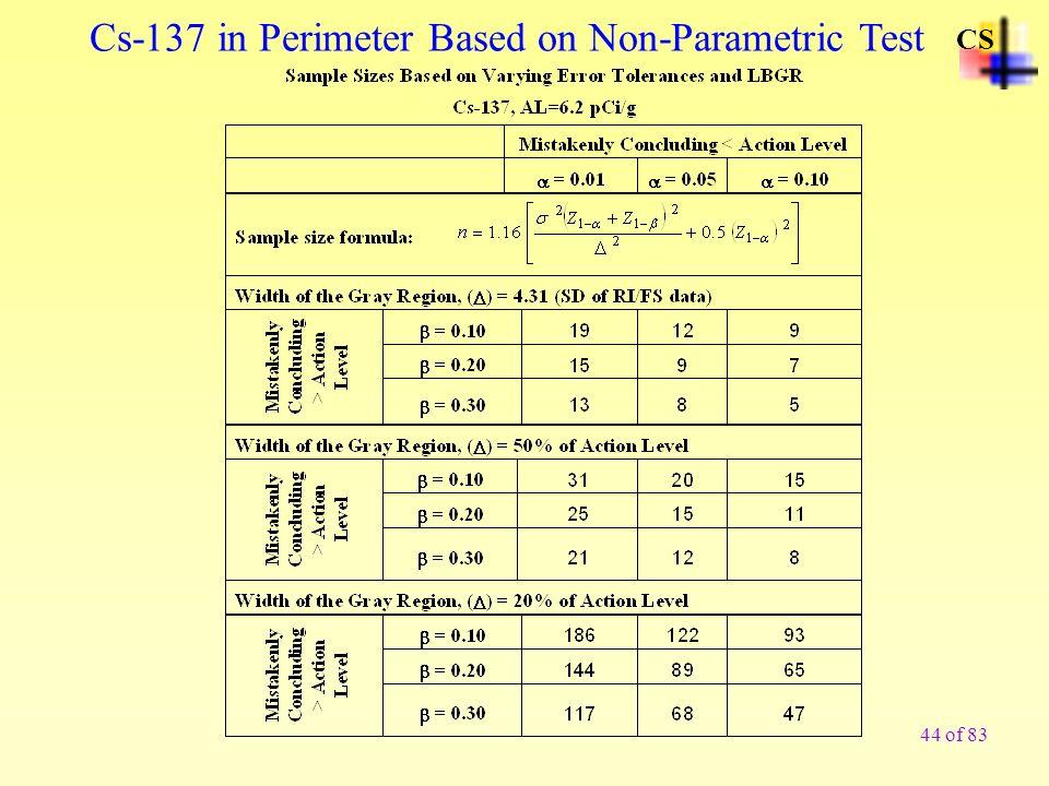 Cs-137 in Perimeter Based on Non-Parametric Test