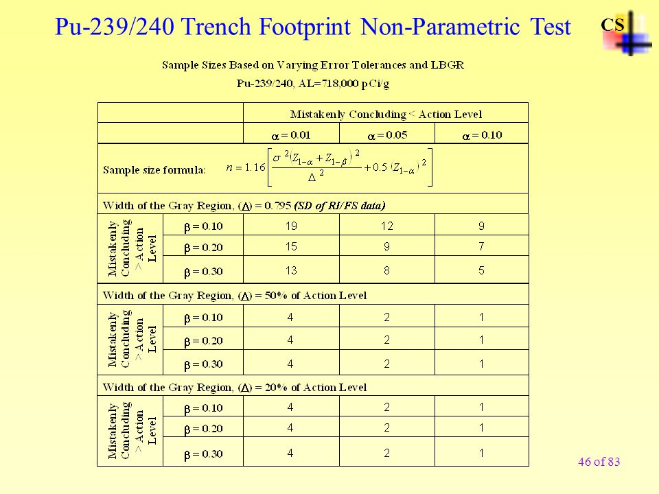 Pu-239/240 Trench Footprint Non-Parametric Test