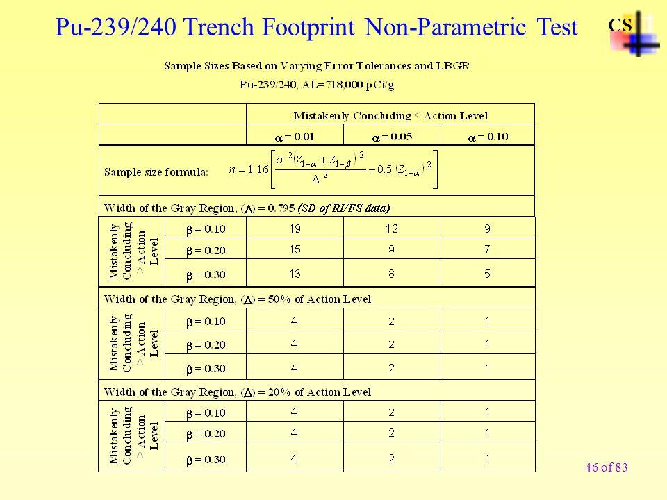 Pu-239/240 Trench Footprint Non-Parametric Test