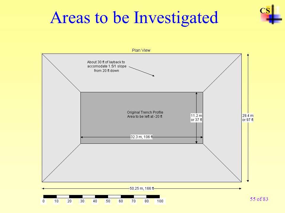 Areas to be Investigated