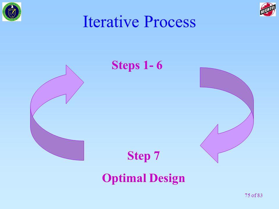 Iterative Process Steps 1- 6 Step 7 Optimal Design