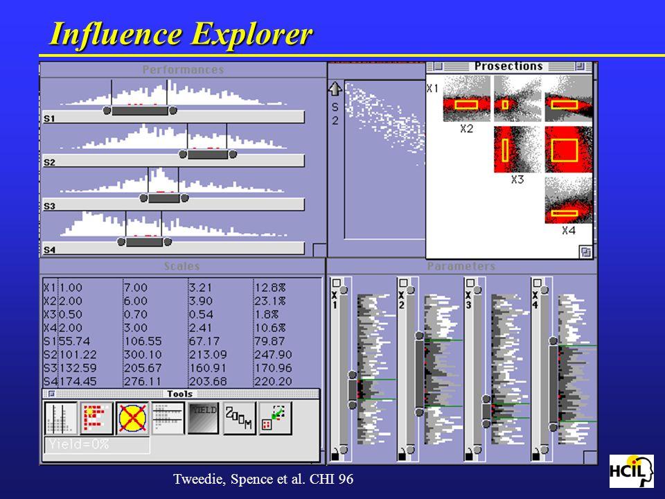 Influence Explorer Tweedie, Spence et al. CHI 96