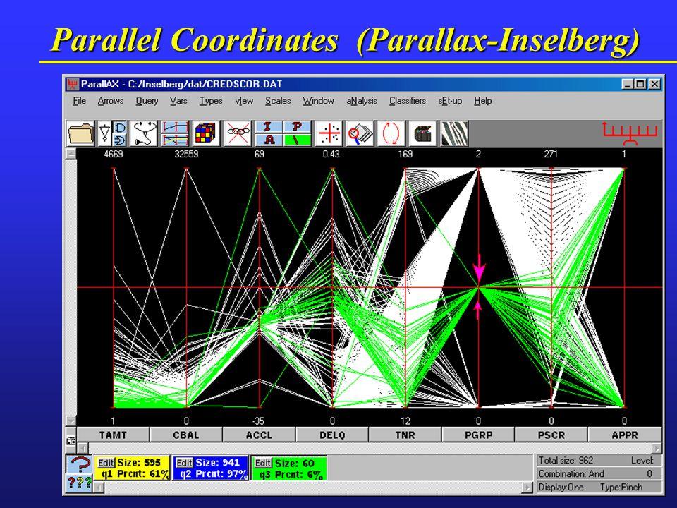 Parallel Coordinates (Parallax-Inselberg)