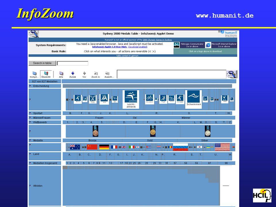 InfoZoom www.humanit.de
