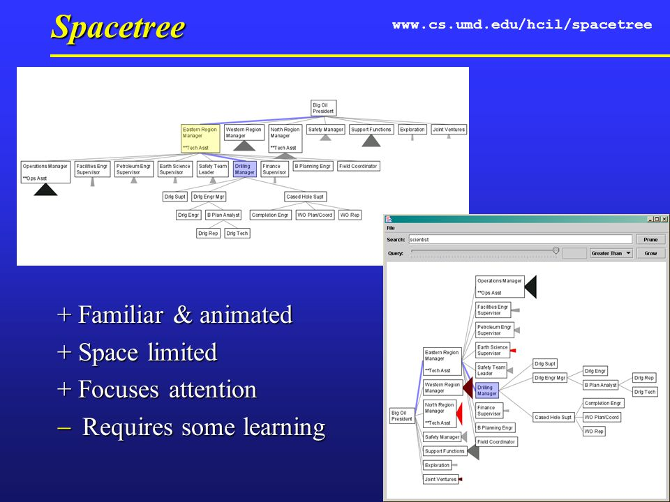 Spacetree + Familiar & animated + Space limited + Focuses attention