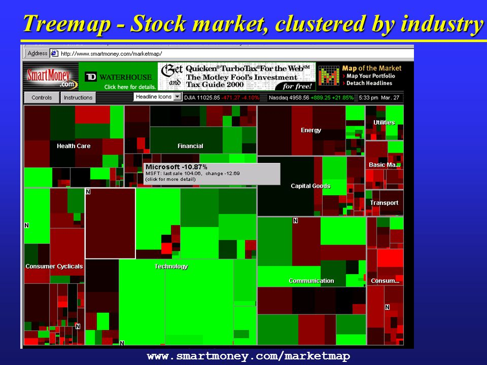Treemap - Stock market, clustered by industry