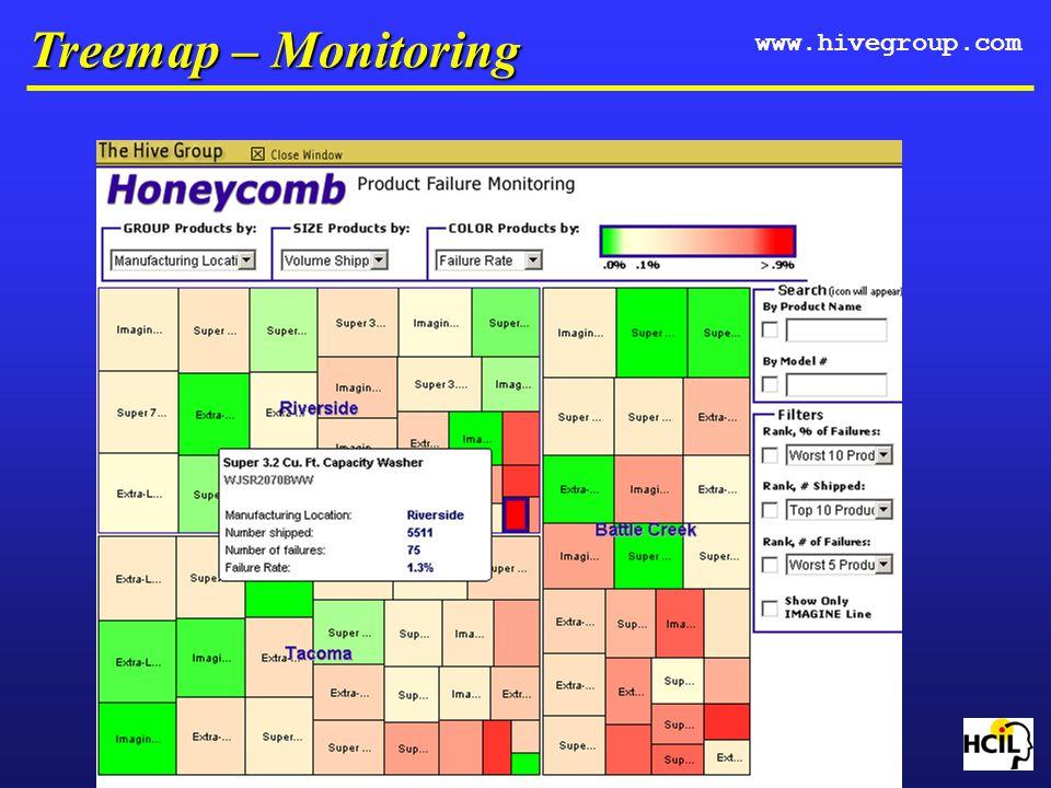 Treemap – Monitoring www.hivegroup.com