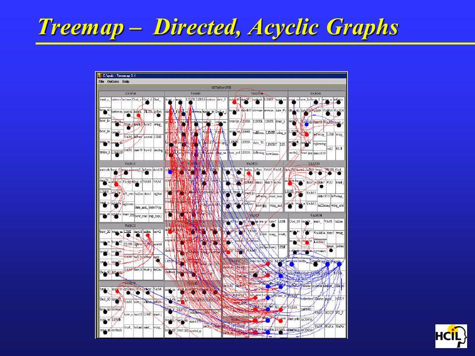 Treemap – Directed, Acyclic Graphs