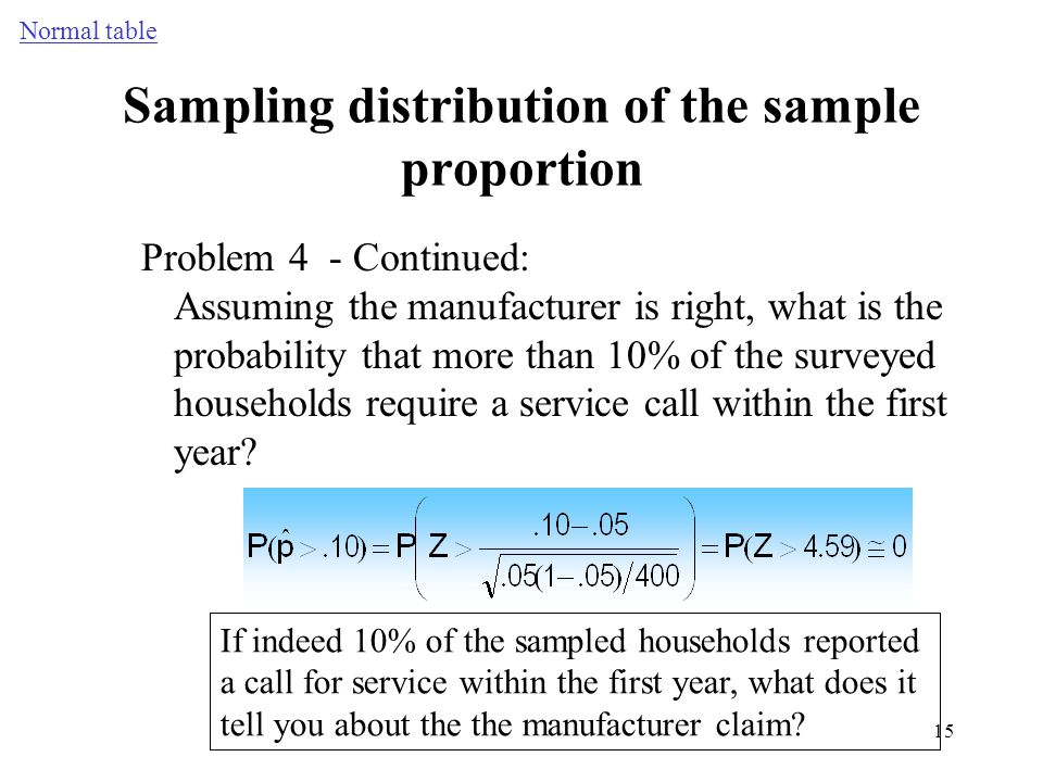 Sampling distribution of the sample proportion