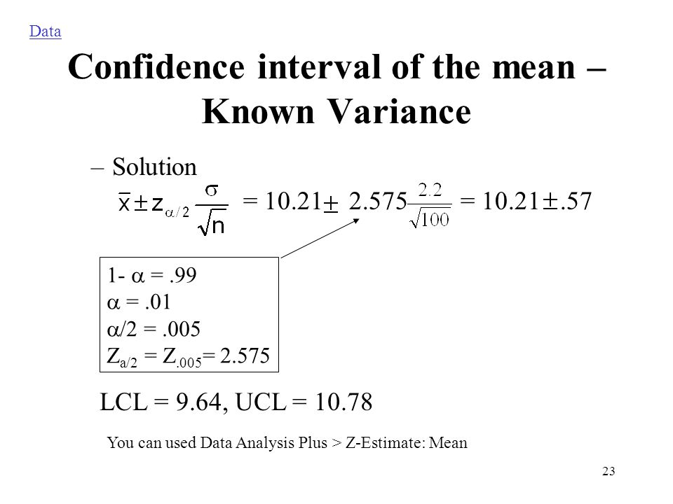 Confidence interval of the mean – Known Variance