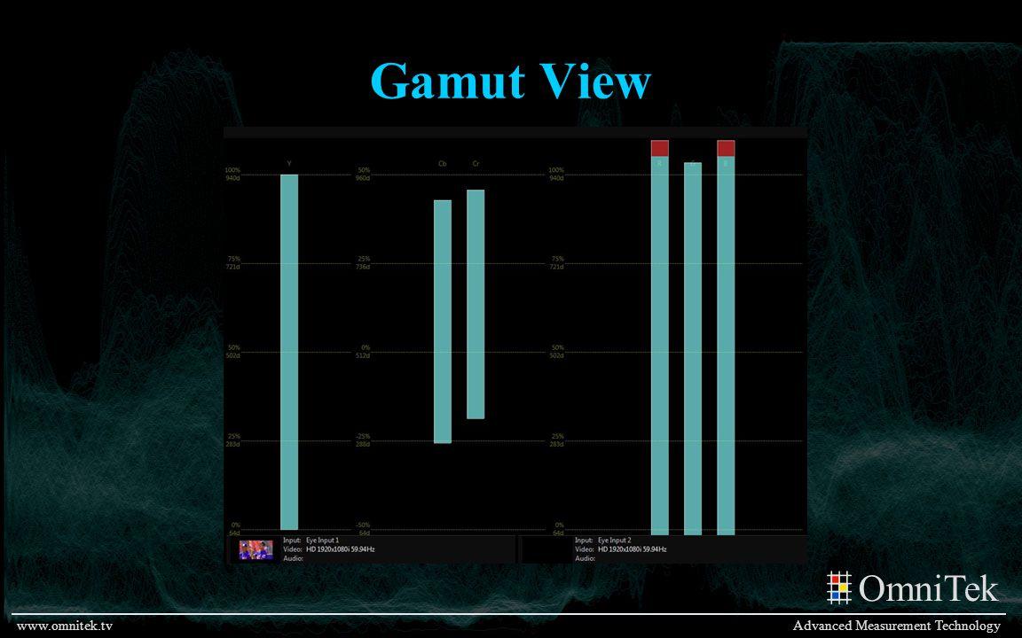 Gamut View