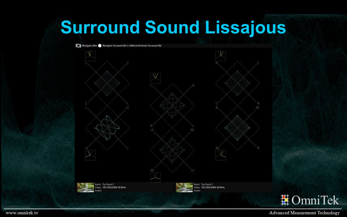 Surround Sound Lissajous