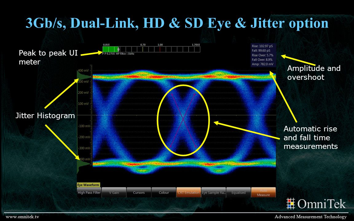 3Gb/s, Dual-Link, HD & SD Eye & Jitter option