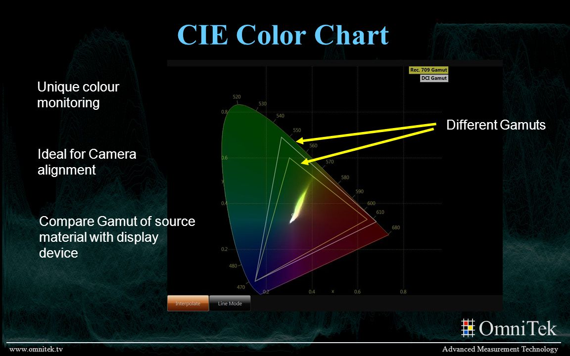 CIE Color Chart Unique colour monitoring Different Gamuts