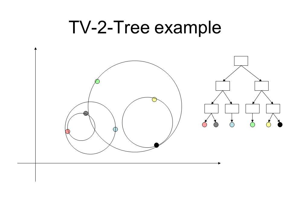 TV-2-Tree example