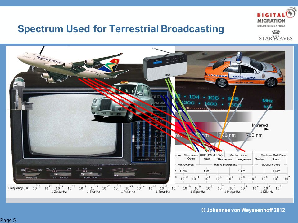 Spectrum Used for Terrestrial Broadcasting
