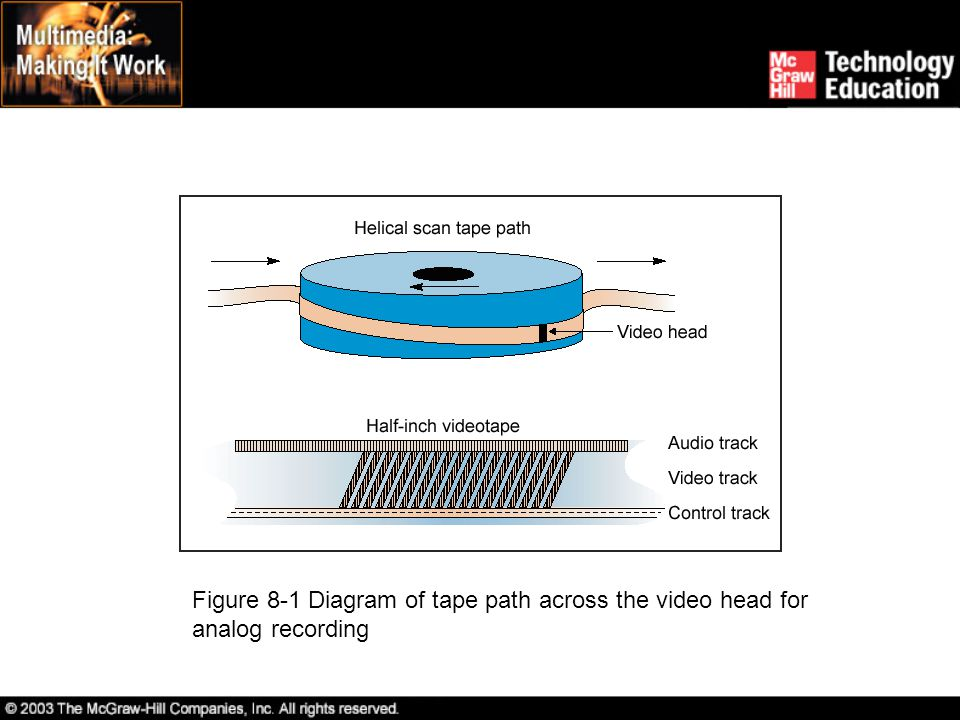 Figure 8-1 Diagram of tape path across the video head for analog recording