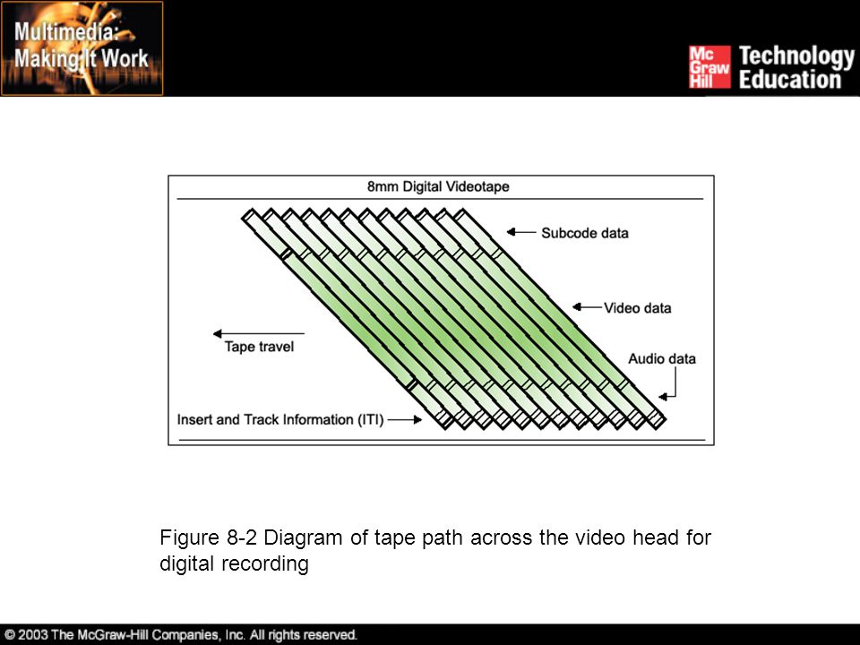 Figure 8-2 Diagram of tape path across the video head for digital recording