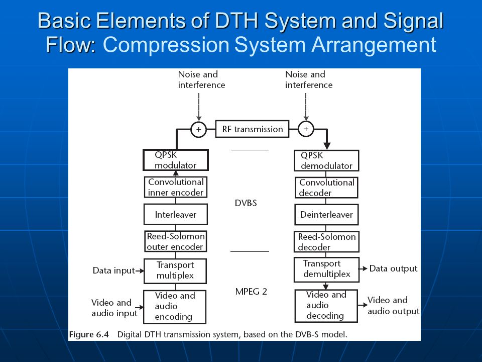 Basic Elements of DTH System and Signal Flow: Compression System Arrangement