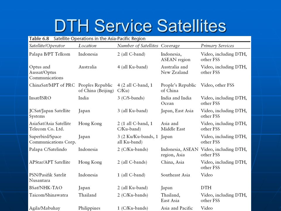 DTH Service Satellites