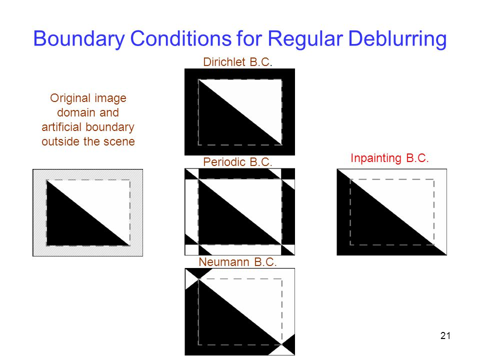 Boundary Conditions for Regular Deblurring