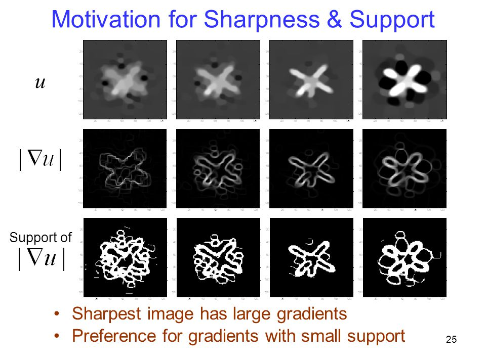 Motivation for Sharpness & Support