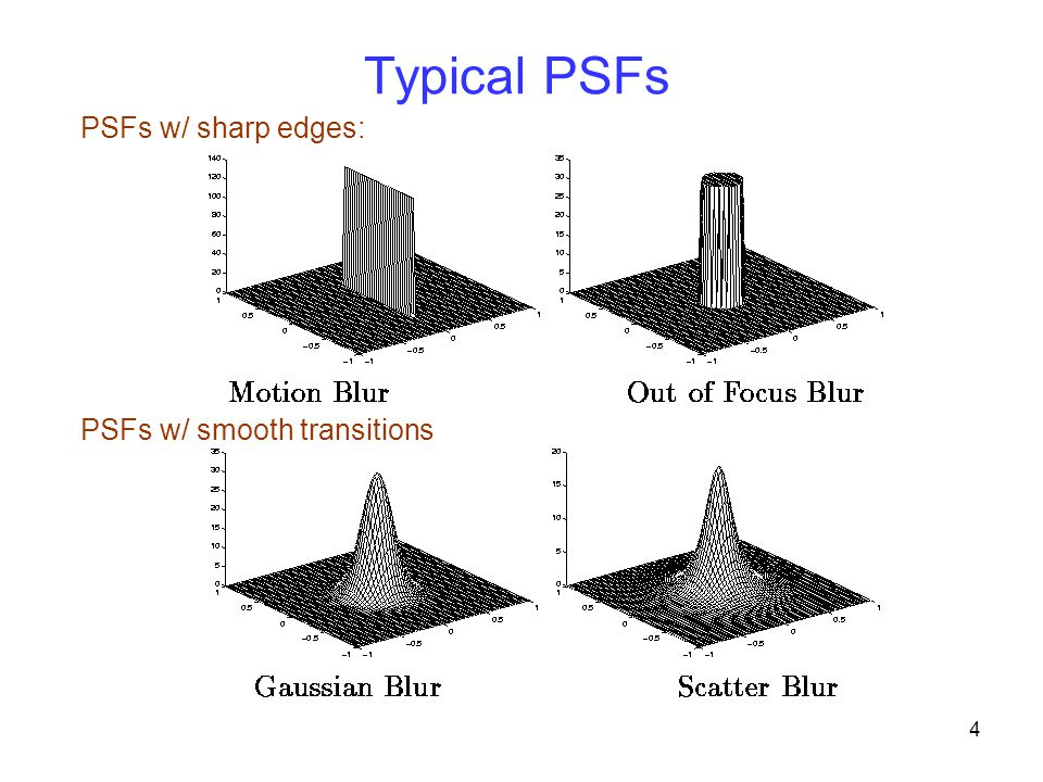 Typical PSFs PSFs w/ sharp edges: PSFs w/ smooth transitions