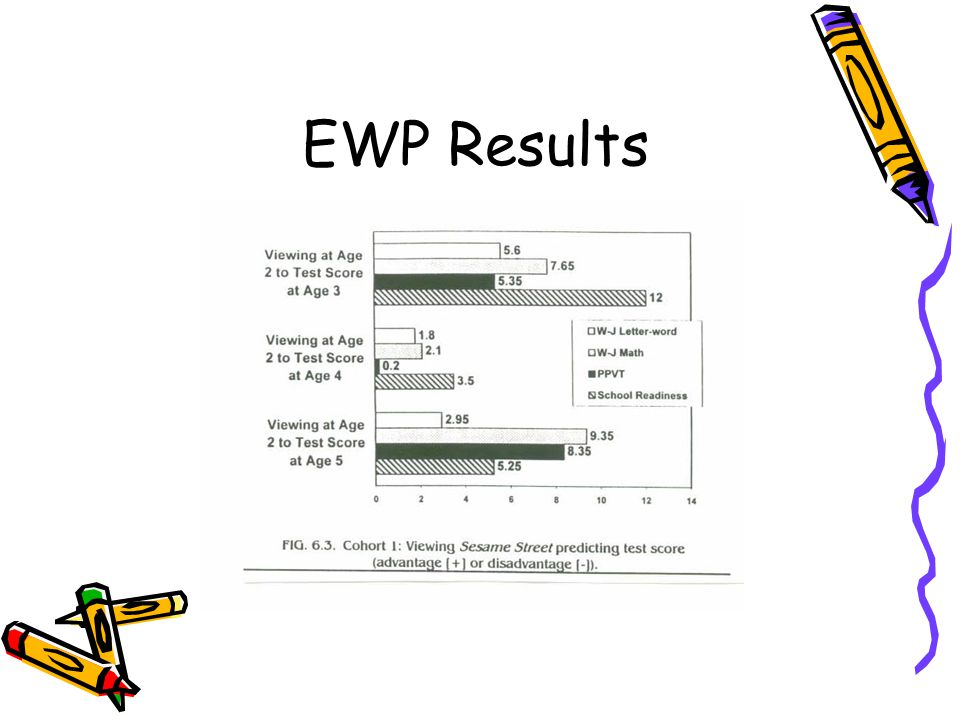 EWP Results