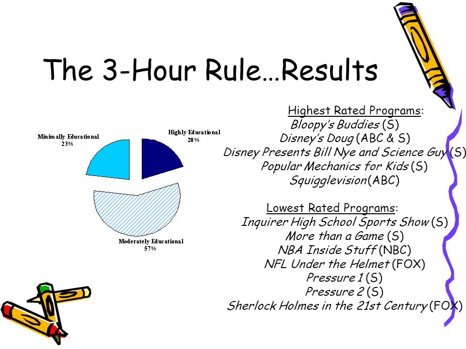 The 3-Hour Rule…Results