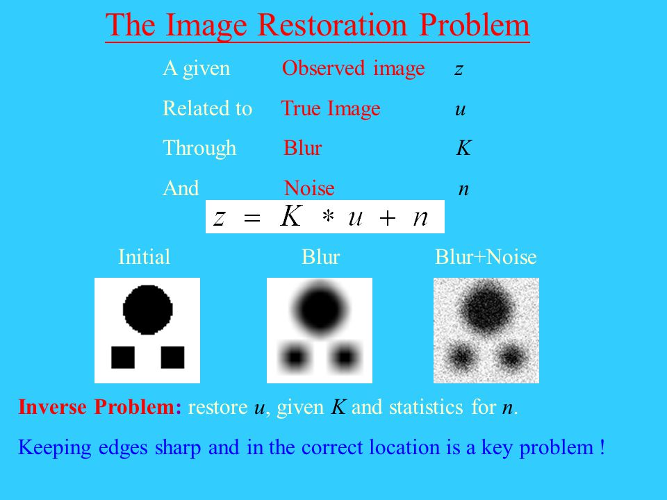 The Image Restoration Problem