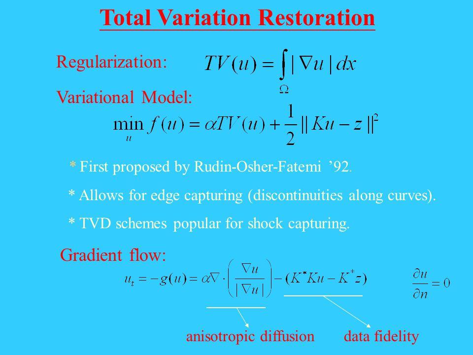 Total Variation Restoration