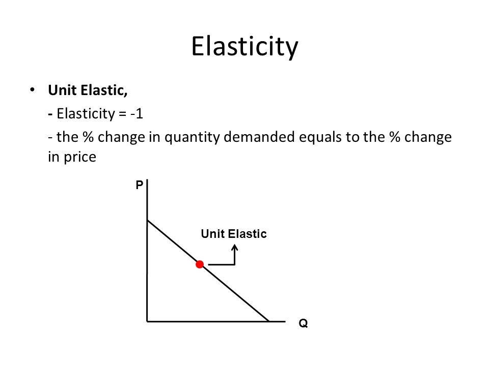 Elasticity Unit Elastic, - Elasticity = -1