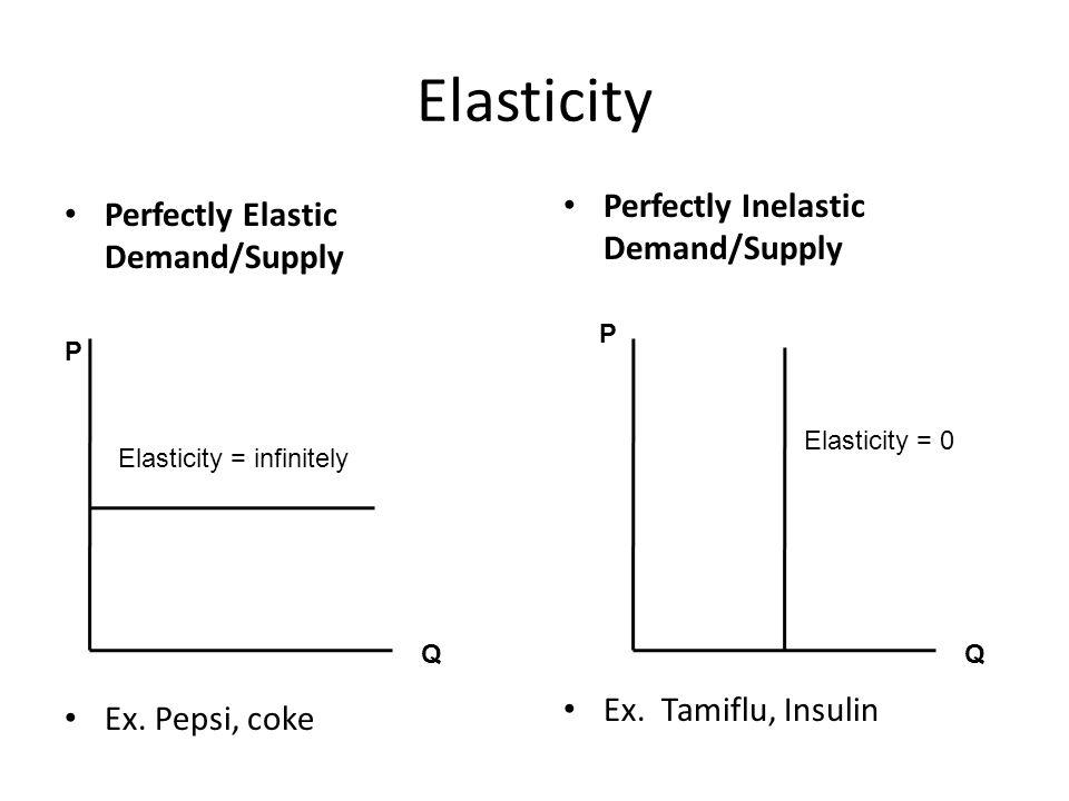 Elasticity Perfectly Inelastic Demand/Supply
