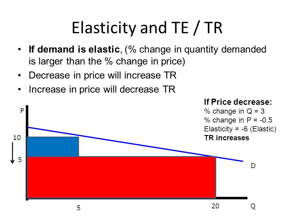 Elasticity and TE / TR If demand is elastic, (% change in quantity demanded is larger than the % change in price)
