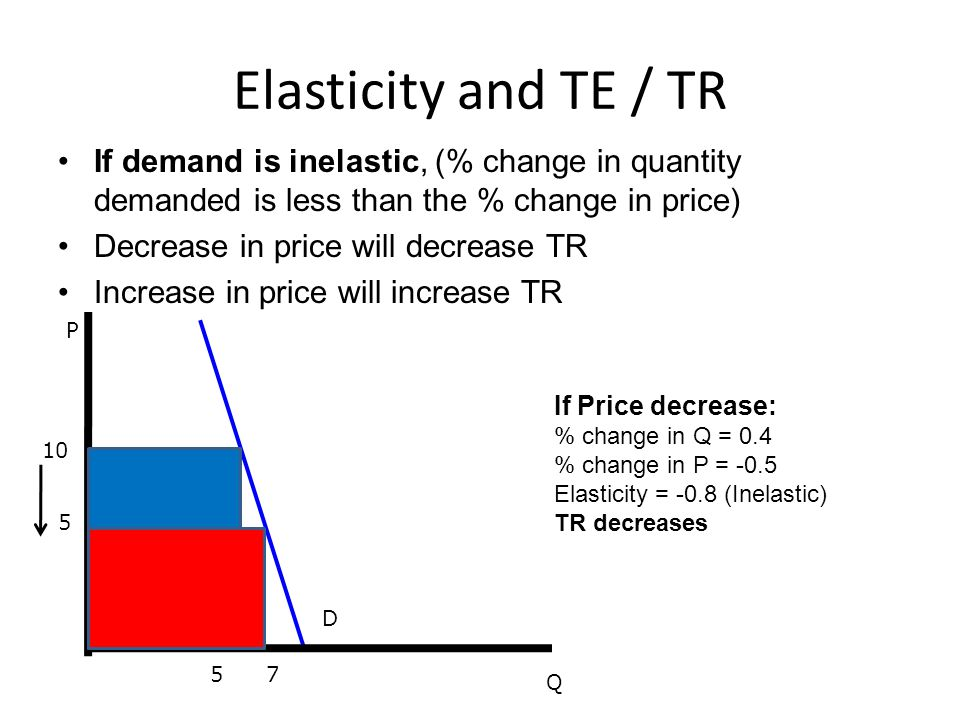 Elasticity and TE / TR If demand is inelastic, (% change in quantity demanded is less than the % change in price)